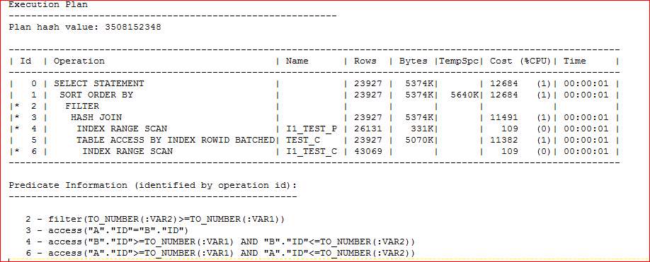 Performance monitoring or tuning tool for SQL query taking